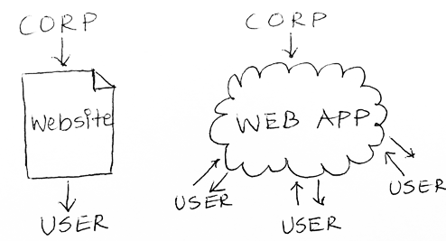 Website Vs WebApp